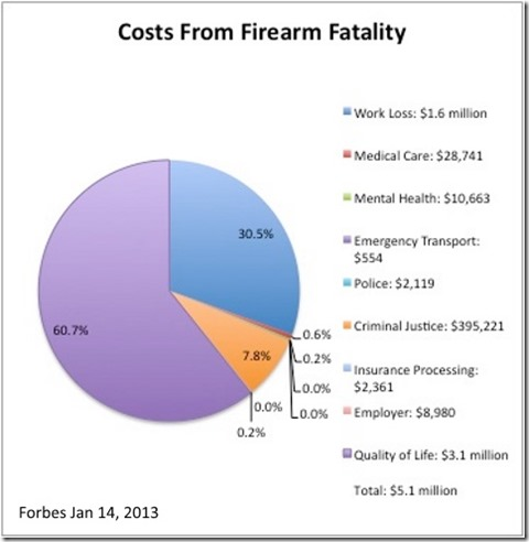 Guns Costs