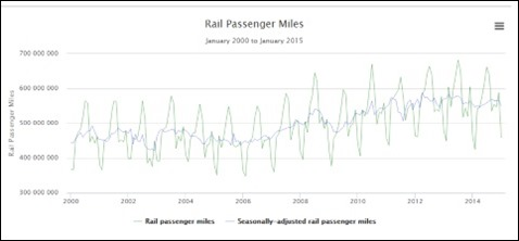 Rail passenger miles