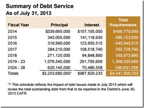 CCSD debt service