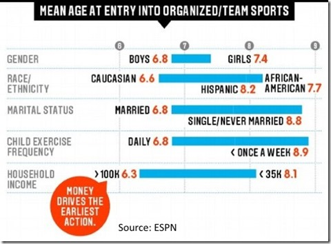 Age entry sports graph