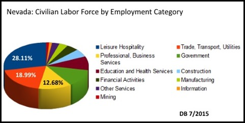 NV Employment by Industry 2015