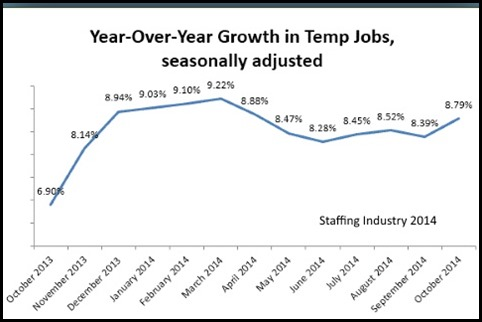 temp jobs trends