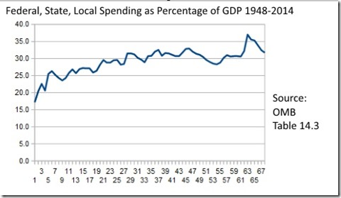 Fed State Local Spending percentage of GDP