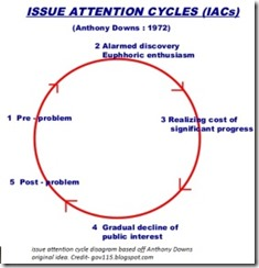 Issue Attention Cycles