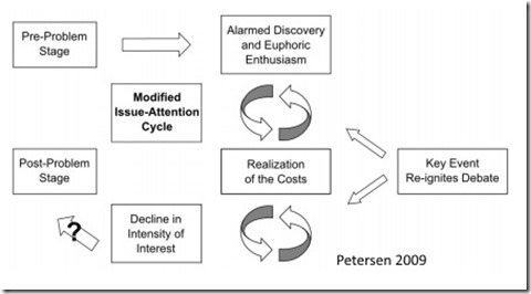 Issues Attention Cycle modified