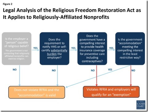 Religious Freedom Court Chart
