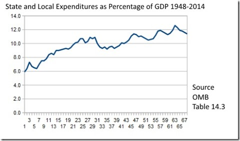 State Local Expenditures GDP