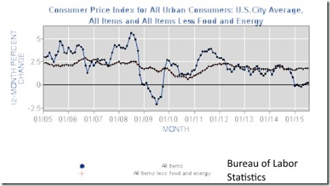 Consumer Price Index 2005 to 2015