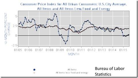 Consumer Price Index 2005 to 2015