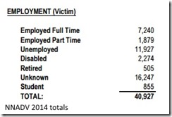DV victims employment status
