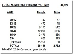 DV victims total
