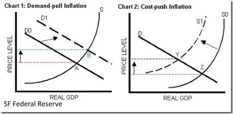 demand pull inflation   Desert Beacon