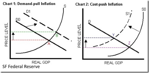 Inflation chart cause
