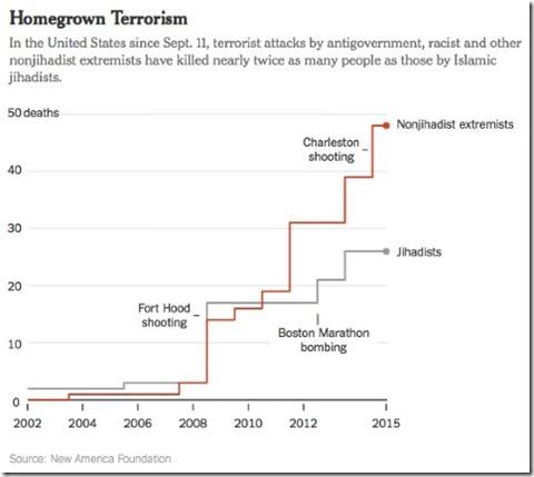 Chart domestic terrorism