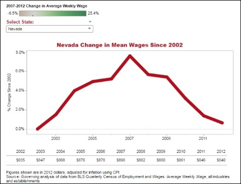 Nevada wage growth 2012