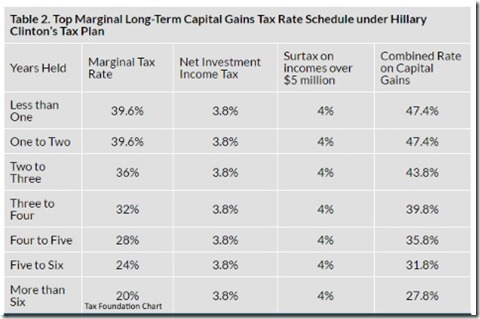 Clinton Cap Gains Tax Chart