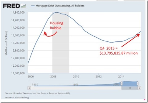 FRED Mortgage lending
