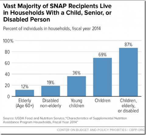 SNAP recipients