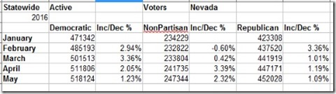 Nevada Statewide Active Voters 2016