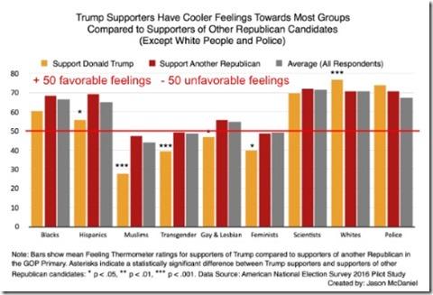 Trump demographics chart