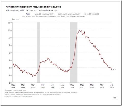 Unemployment BLS