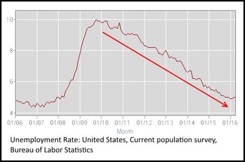 Unemployment chart trend