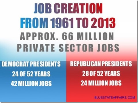 Dem Rep Job Creation
