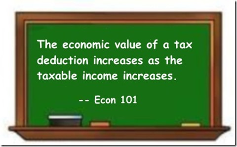 Econ value of tax deduction