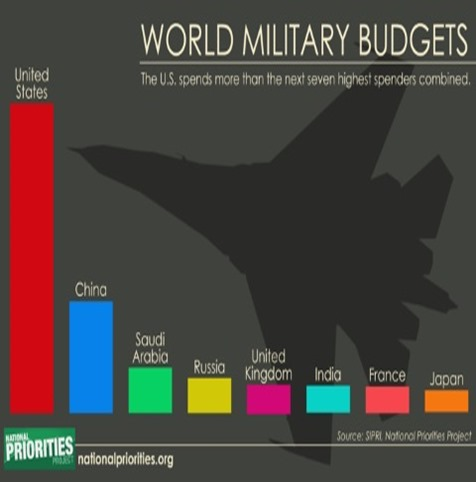 Military Spending Comparisons