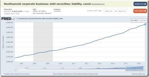 Corporate Debt Chart 2016