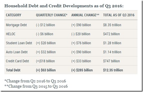 Household Debt 2016
