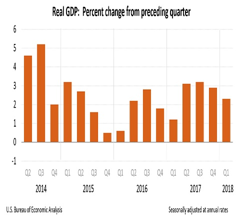GDP Q1 18