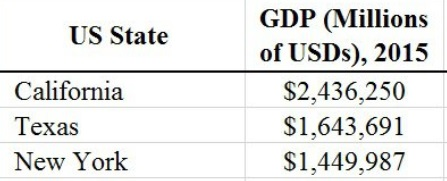 state gdp
